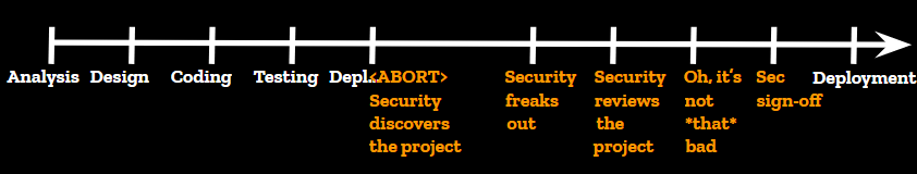 Screenshot_2019-09-25_Beyond_the_Security_Team_-_DevSecCon_KeyNote_5_.png